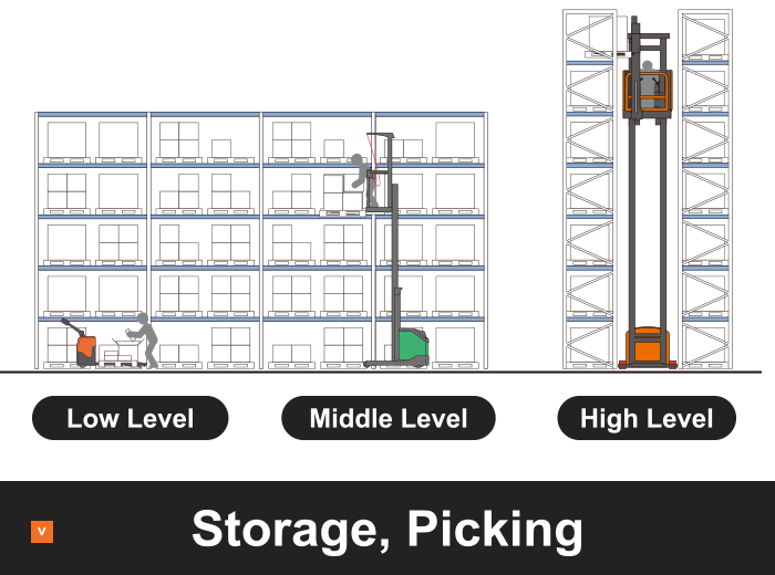 Storage, Picking
